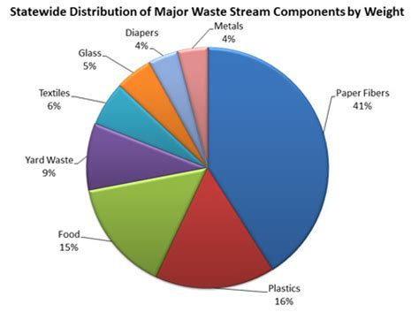 The effects of plastic waste environmental sciences essay